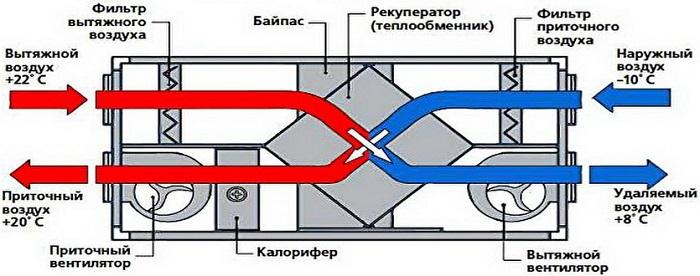 Роторный рекуператор и принцип работы теплообменника, возможность сделать своими руками