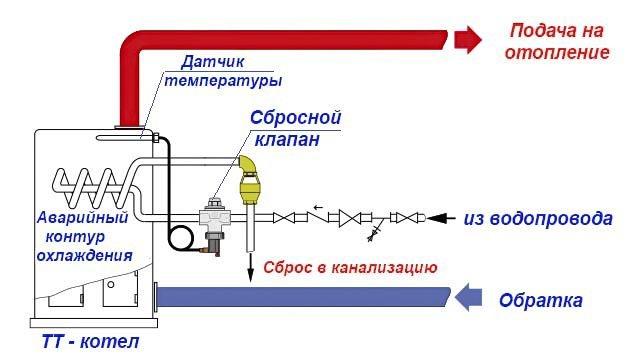 Как подпитать систему отопления