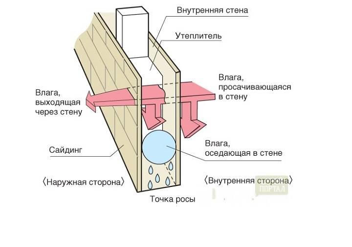 Точка росы, пароизоляция и вентилируемый зазор в стене