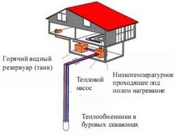 Геотермальное отопление загородного дома – разбираемся в деталях
