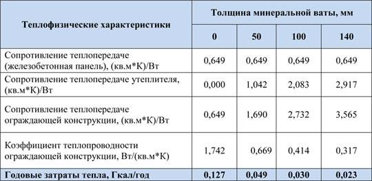 Технические характеристики минеральной ваты + гост