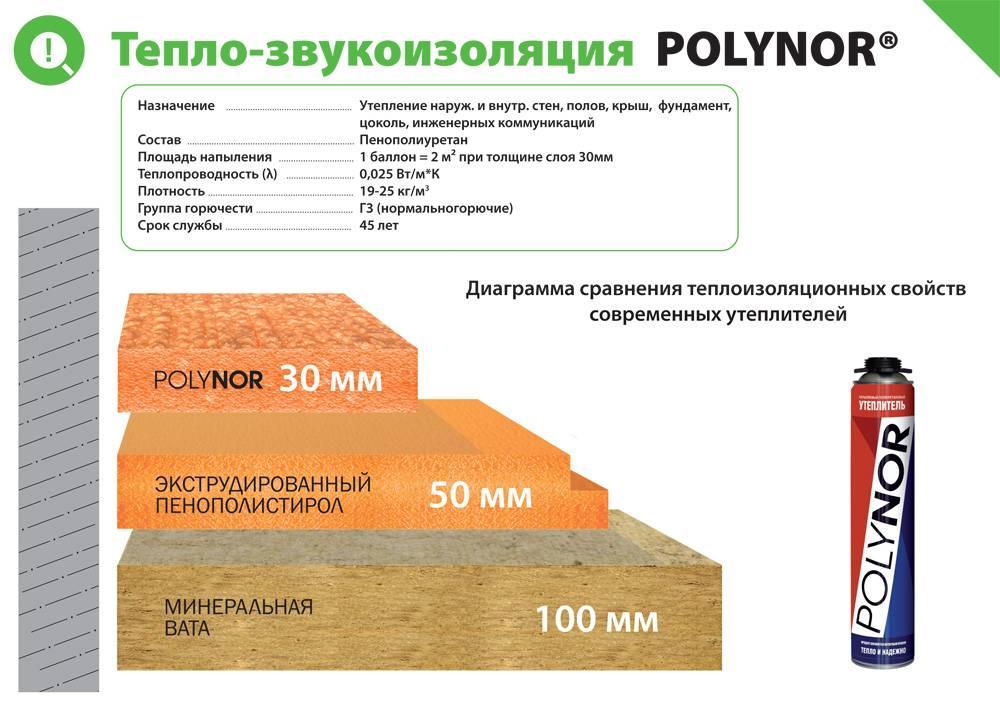Утеплитель полинор характеристика: polynor аналоги