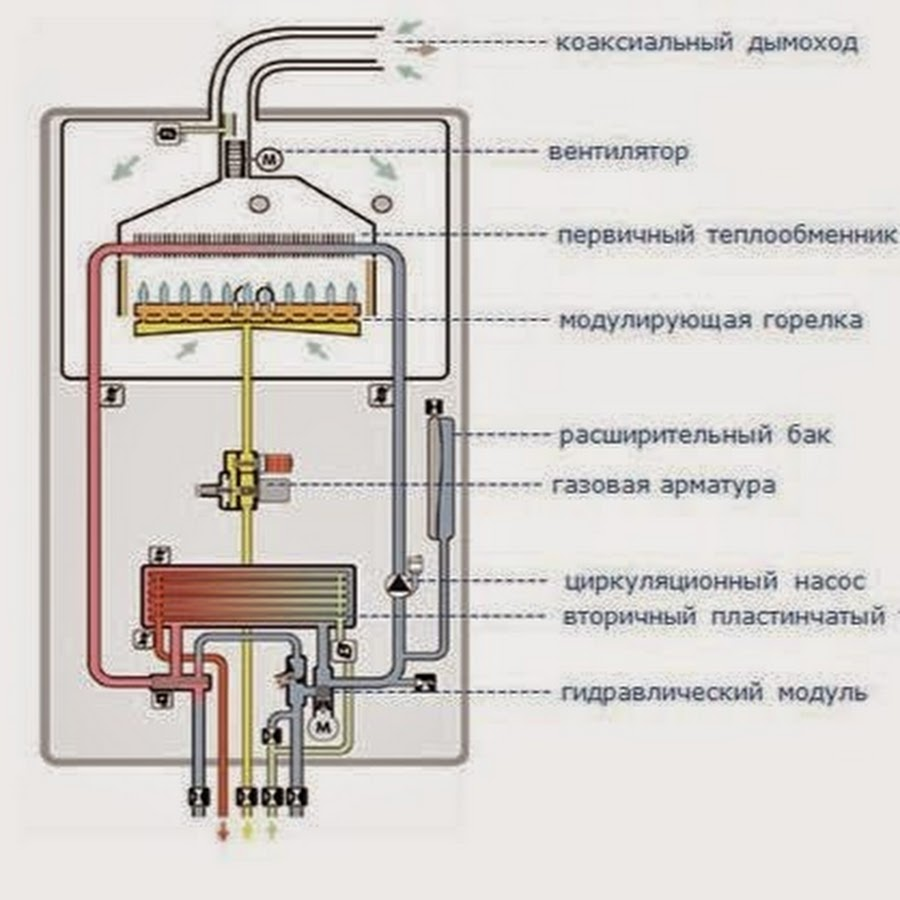 Ошибки газового котла immergas: коды ошибок и способы их устранения
