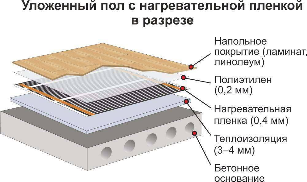 Теплый электрический пол под ламинат – его плюсы и минусы, виды, особенности монтажа