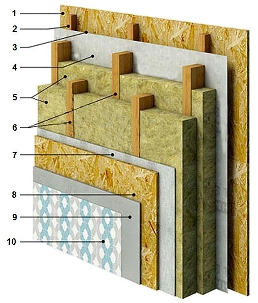 Утепление каркасного дома - материалы, методы и способы утепления домов