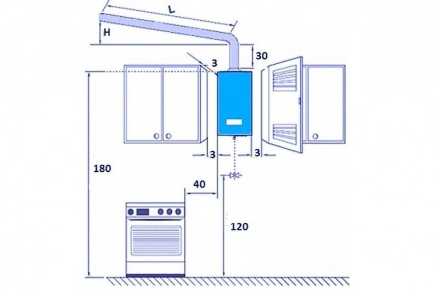 Как спрятать газовый котел на кухне: варианты с фото | всёокухне.ру