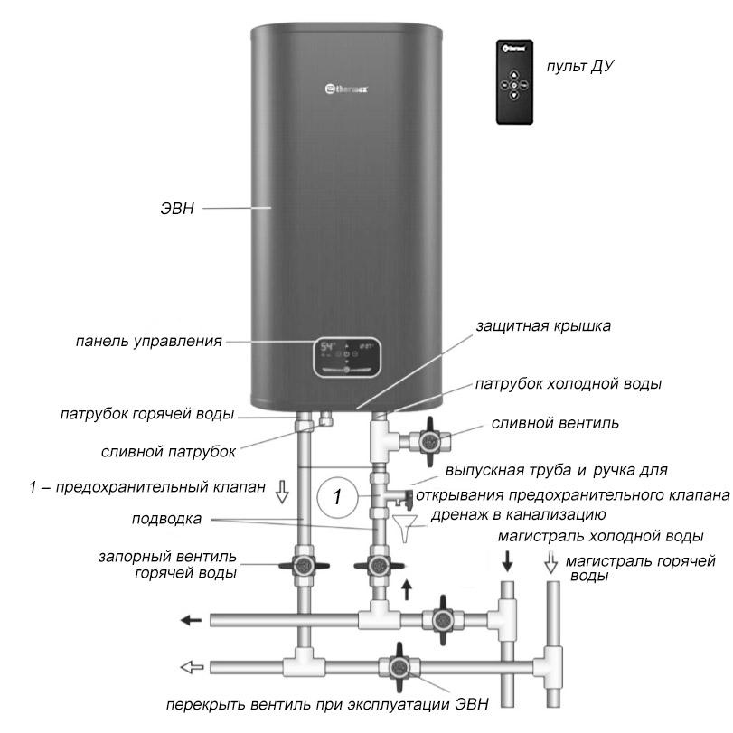 Ремонт водонагревателя аристон: 5 основных неисправностей
