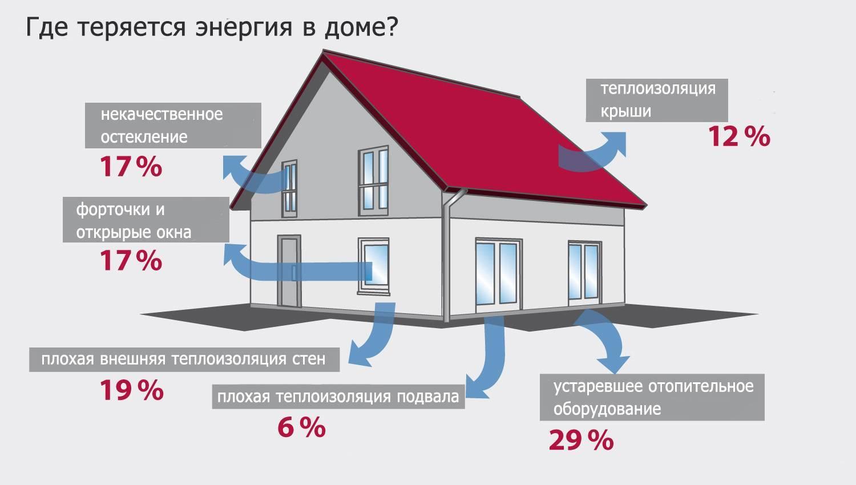 Тепловой баланс здания и расчет мощности радиаторов отопления