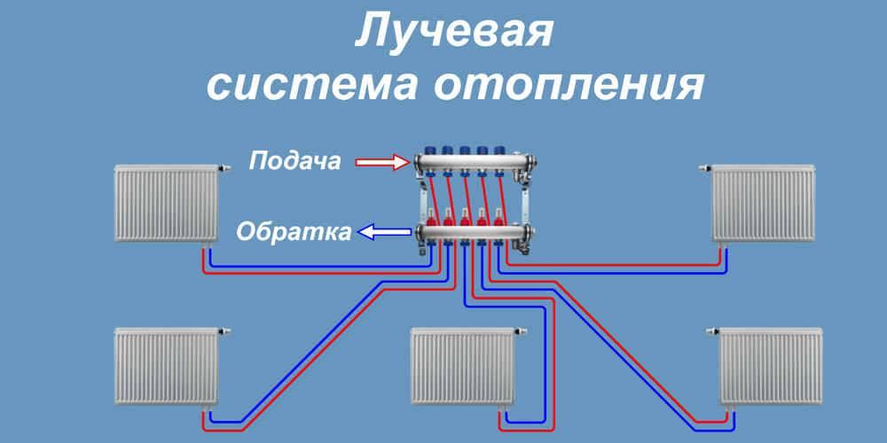 Преимущества и недостатки лучевой системы отопления