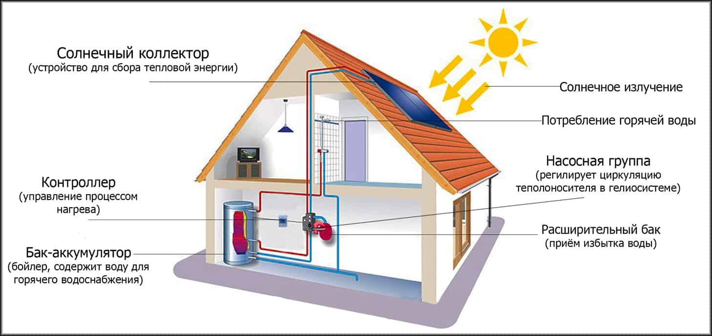 Солнечный коллектор – инструкция как сделать, установить и подключить своими руками с максимальным кпд для отопления частного дома