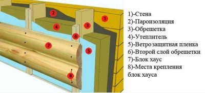 Правильное утепление деревянного дома изнутри. выбор утеплителя. видео
