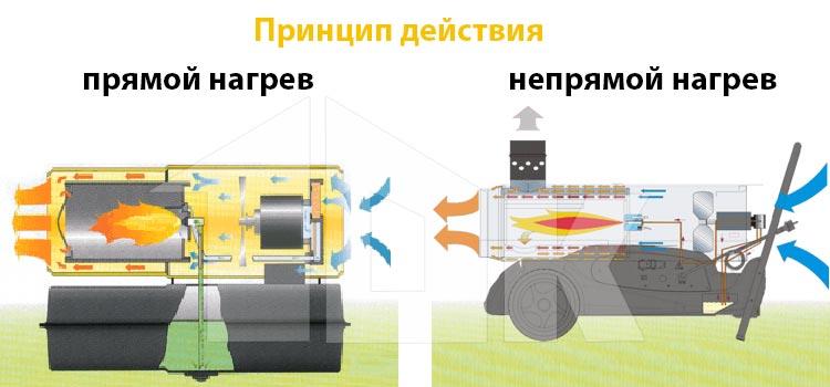 Дизельная пушка тепловая: устройство, плюсы и минусы, возможности
