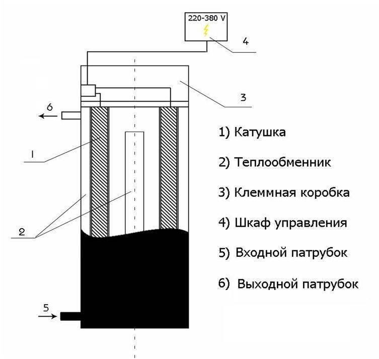 Как сделать индукционный нагреватель воды своими руками