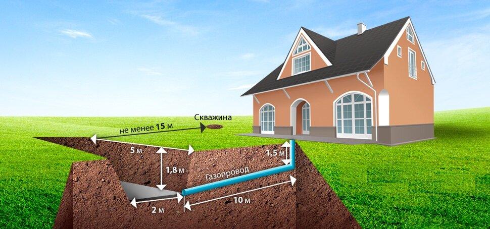 Установка газгольдера: монтаж и расстояние до жилого дома, как установить в частном доме и на даче, требования