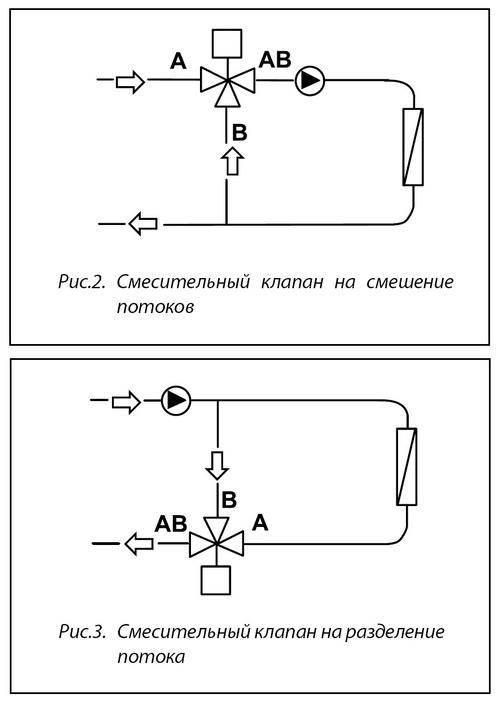 Трехходовой кран для отопления виды, конструктивные особенности и принцип работы