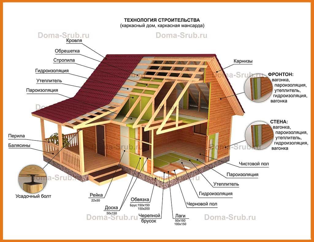 Основные правила строительства каркасного дома