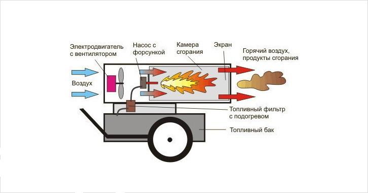 Тепловая пушка своими руками - как сделать дизельную, газовую и электрическую пушку