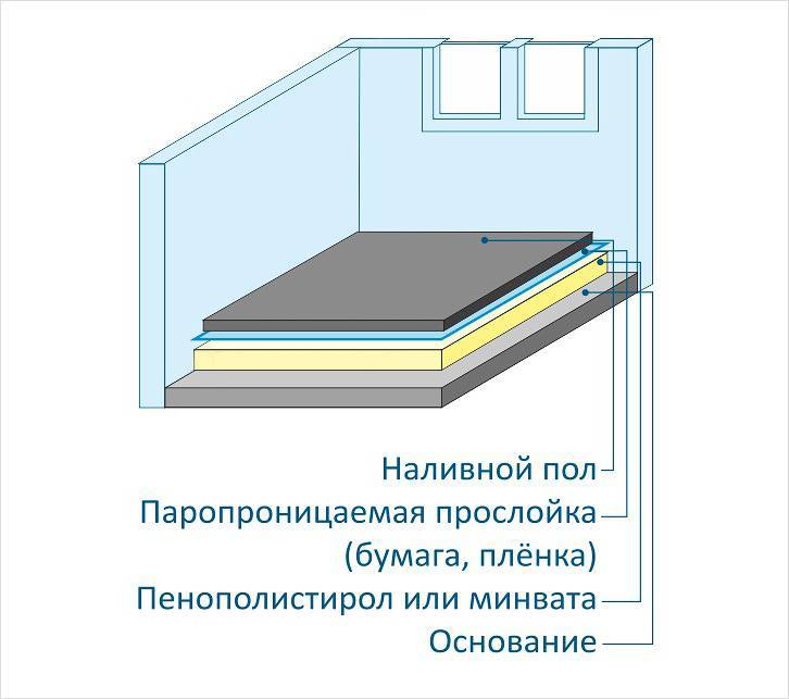 Можно ли укладывать линолеум на теплый пол? как сделать пленочный тёплый пол под линолеум: инструкция по укладке инфракрасной системы обогрева