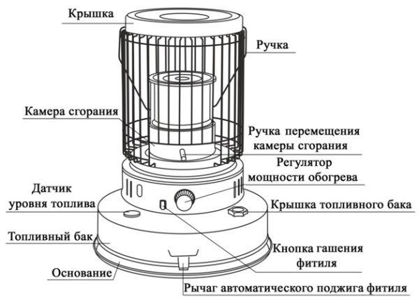 Как выбрать керосиновый обогреватель модели, производители, характеристики, отзывы