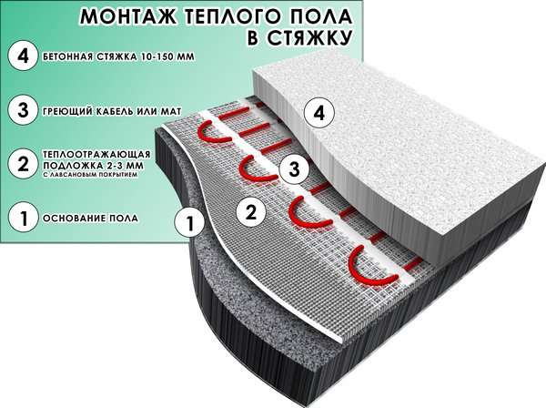 Теплый пол в стяжку: идеальная толщина стяжки для водяного электрического пола, какая заливка лучше по составу,как рассчитать высоту сухой стяжки