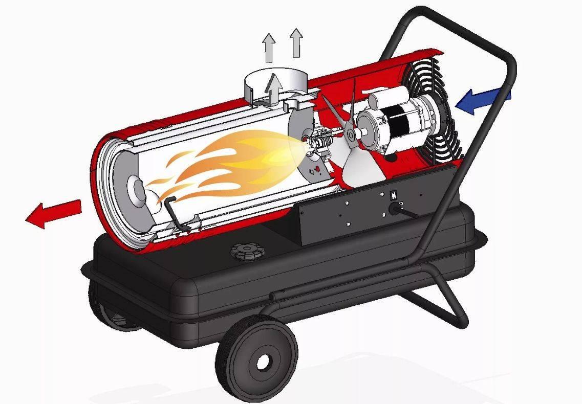 Как выбрать тепловую пушку: для обогрева квартиры, дома, теплицы и гаража.