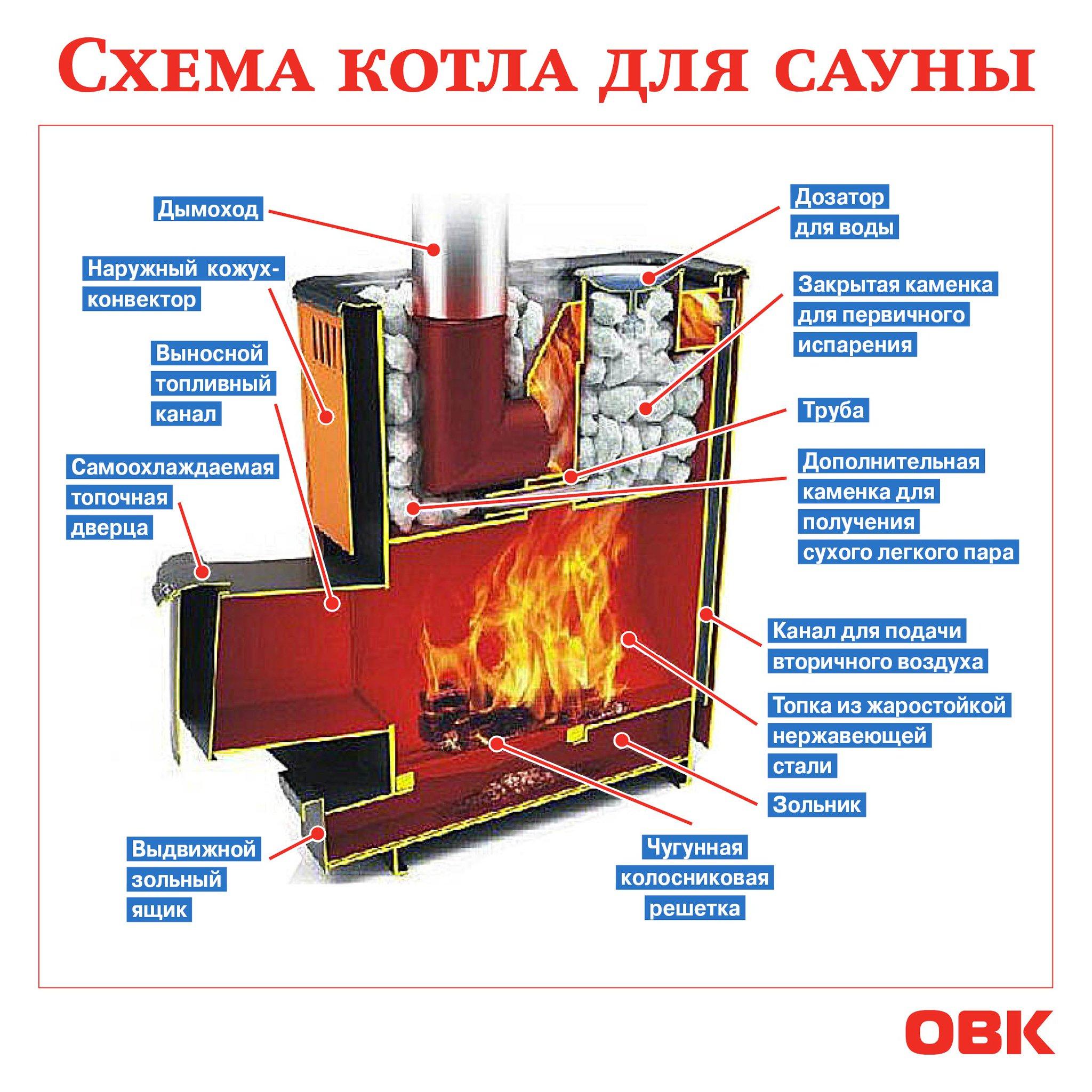 Разновидности котлов в баню, их особенности, какие виды топлива нужны для их эксплуатации