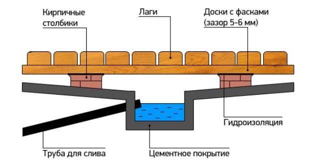 Тёплый пол в парной бане: описание устройства, процесса установки своими руками + пошаговое руководство