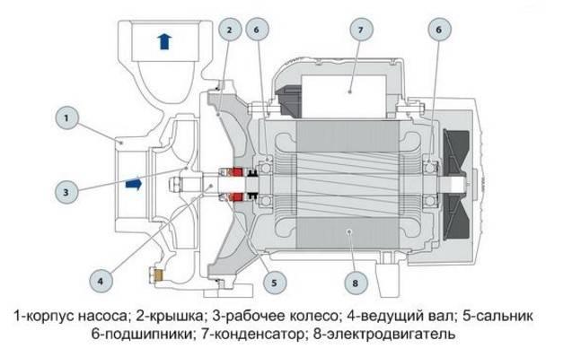 Для чего нужен эжектор в насосной станции и как он работает