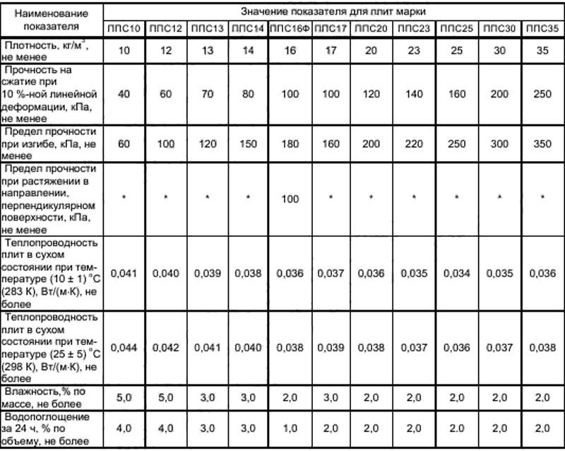 Псб-с-35: плотность и другие технические характеристики утеплителя, видео и фото