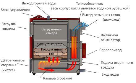 Пиролизные печи своими руками: чертежи, устройство и принцип работы, особенности конструкции