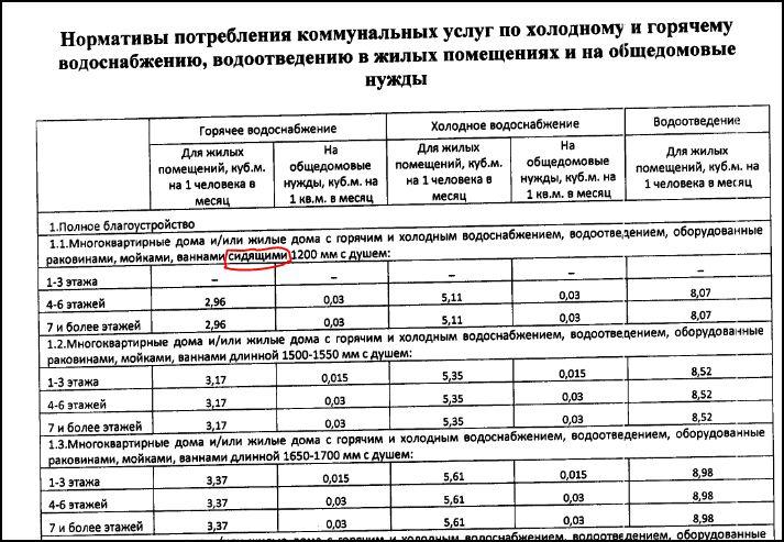 Средний расход электроэнергии в квартире за месяц, за сутки и годовой: его учёт, в чём измеряется (единица) и какая примерная норма на человека (сколько квт-ч)?