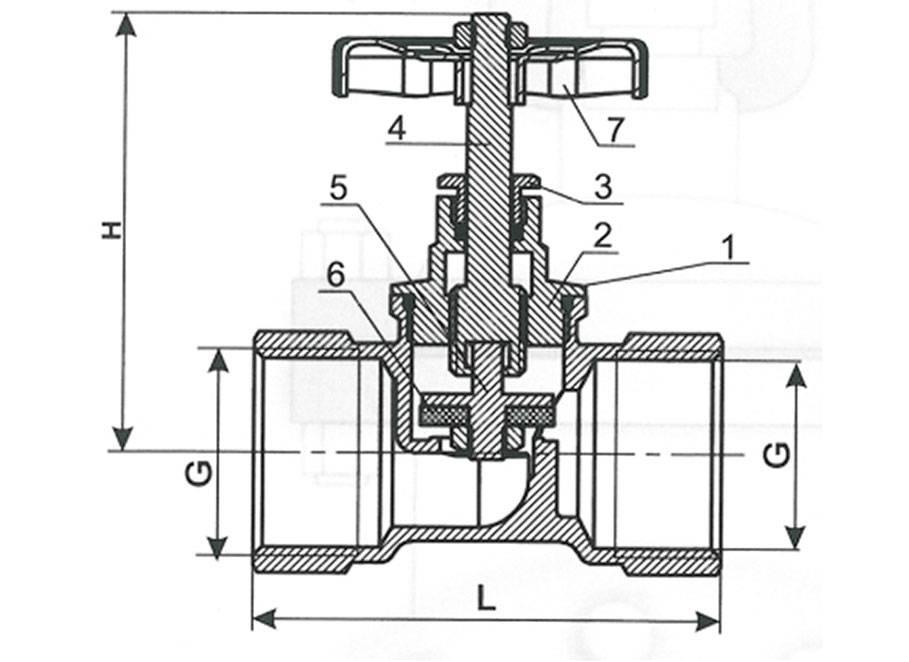 Классификация запорных клапанов