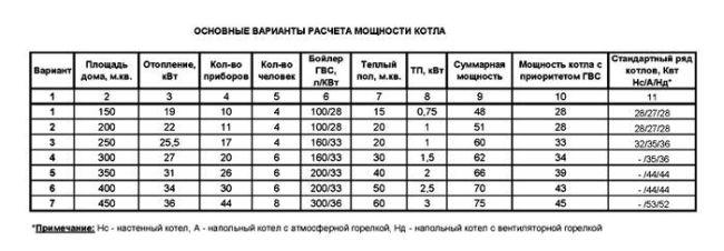 Расчет мощности котла отопления: по площади и объему