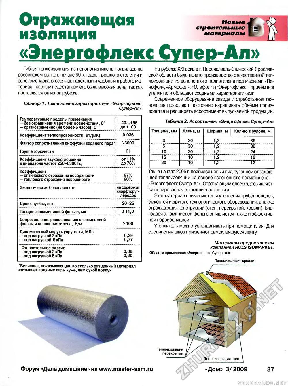 Характеристики утеплителя термит, свойства и применение теплоизоляции данного производителя