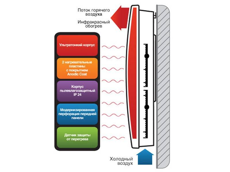 Опасность инфракрасных обогревателей для человека — изучаем в общих чертах