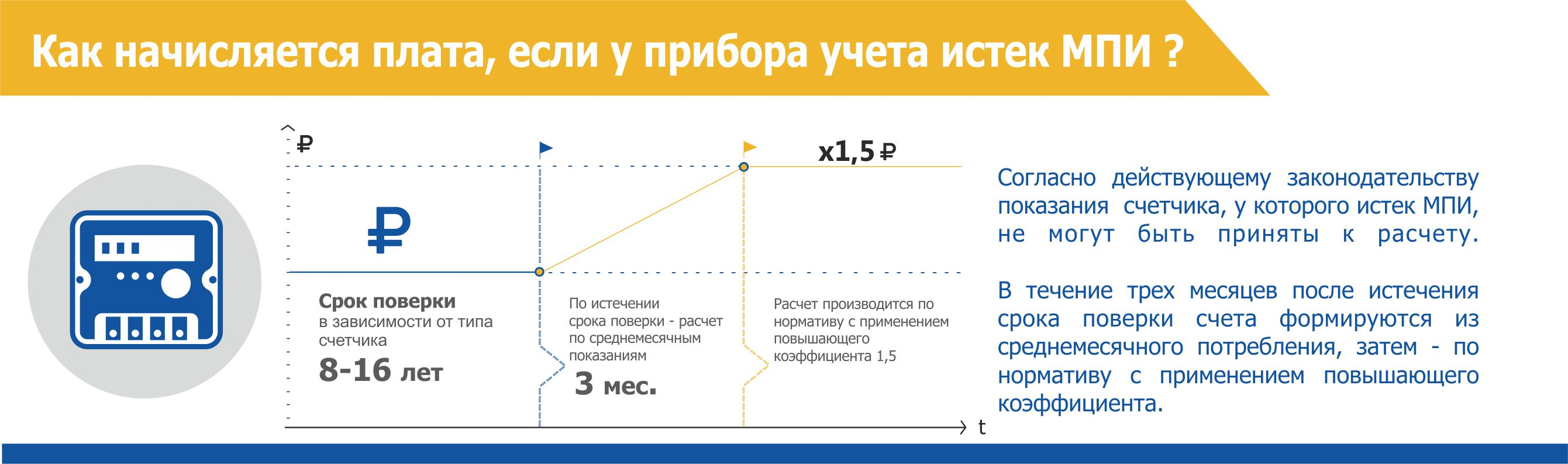 Через сколько лет истекает срок службы счетчика электроэнергии: порядок действий при его замене