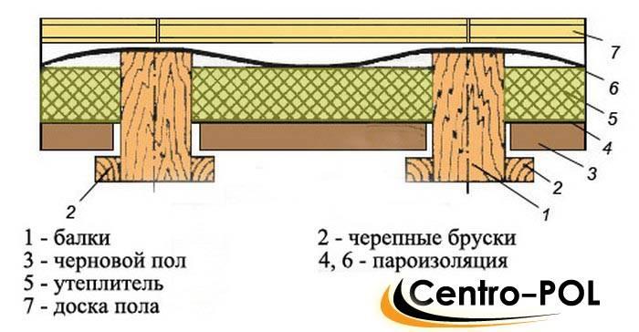 Утепление пола в деревянном доме снизу своими руками: пеноплексом и по лагам