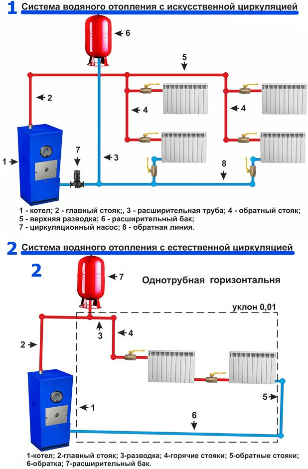 Схема отопления двухэтажного дома: виды и особенности | строй советы