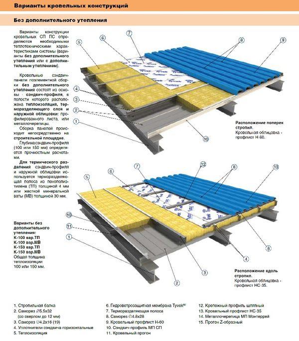 Гидроизоляция под профнастил на крышу дома, материал под профлист на кровле, какой выбрать и как уложить правильно