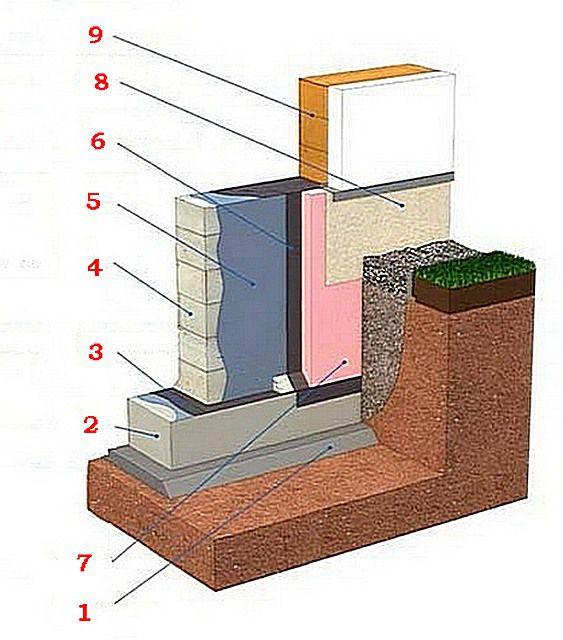 Гидроизоляция фундаментной монолитной плиты и под нее