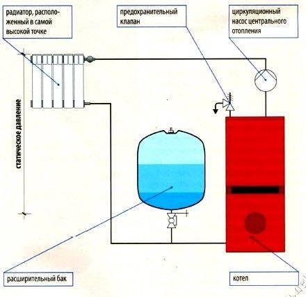 Для качественной работы необходим правильный монтаж! установка расширительного бака в системе отопления
