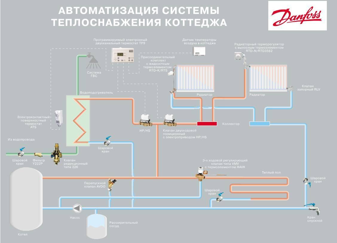 Заполнение системы отопления теплоносителем, определение объёма | тепломонстр