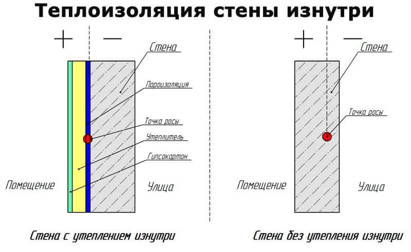 Особенности выбора утеплителя под обои