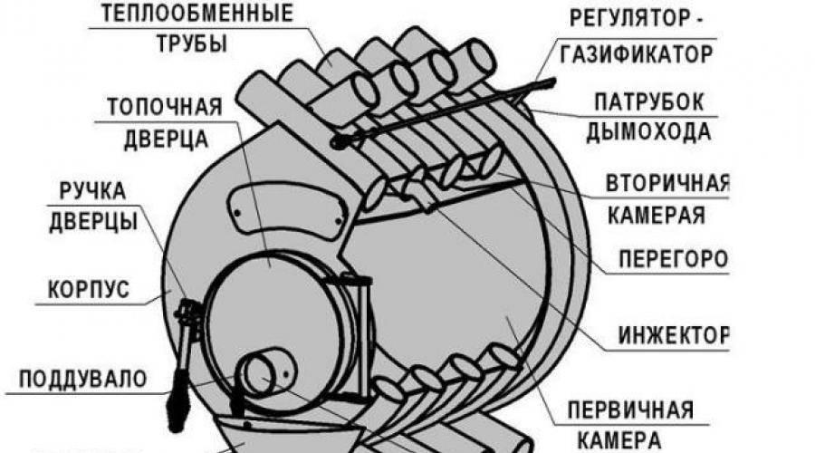 Быстрый и эффективный обогрев любого помещения: печь-булерьян своими руками