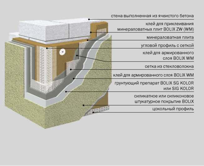 Мокрый фасад церезит — технология устройства фасадной системы