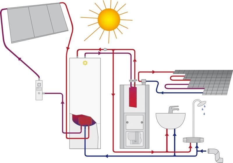 Отопление частного дома без газа и электричества — солнечная энергия