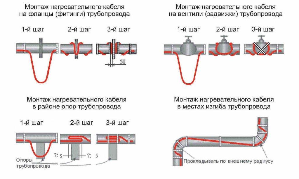 Греющий кабель для труб: нагревательный провод для водоснабжения, канализации, водопровода, монтаж снаружи и внутри пластиковых труб