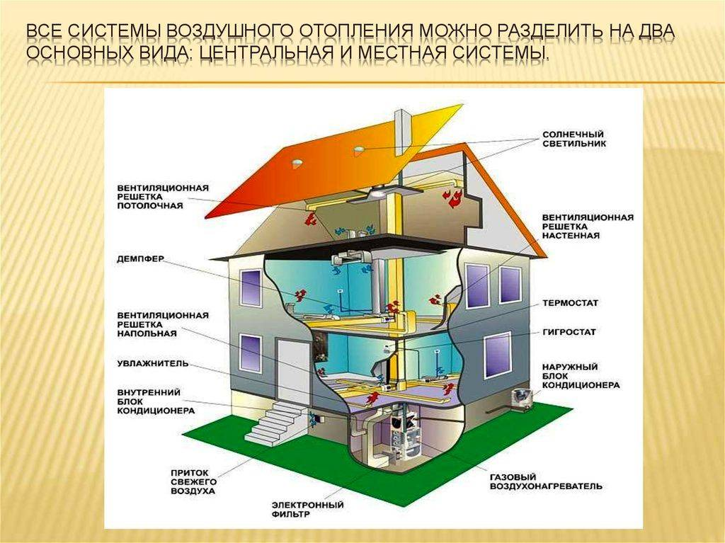 Виды систем отопления