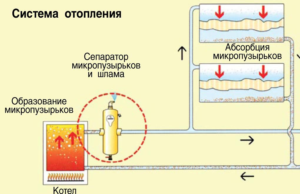Причина завоздушивания системы отопления - лучшее отопление