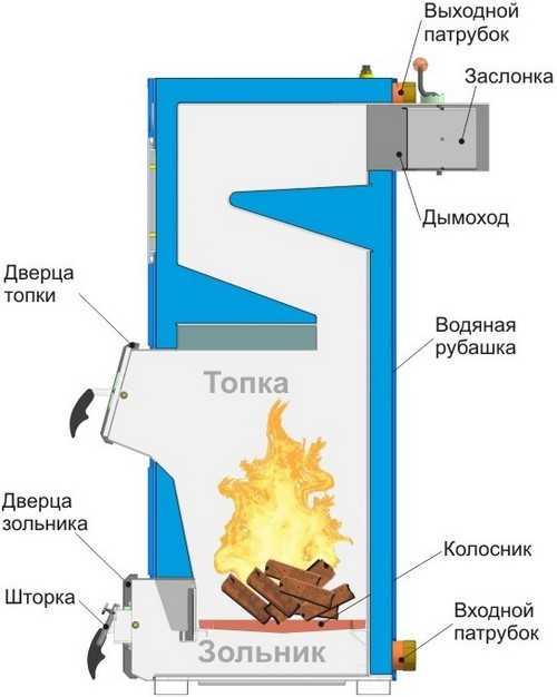 Чистка твердотопливных котлов от сажи. как правильно почистить твердотопливный котел отопления от смолы в домашних условиях